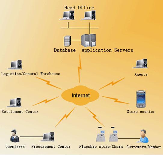 Sales Distribution System Distribution System